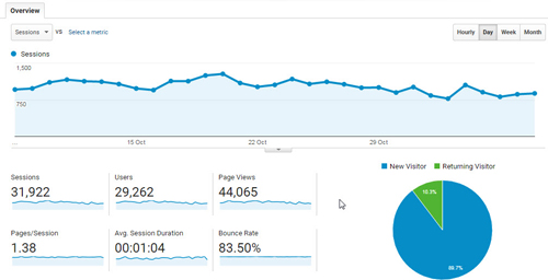 Thống kê tổng quan về số lượt truy cập, số người truy cập