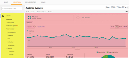 Giao diện Google Analytics