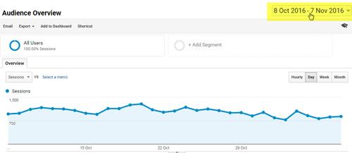 Google Analytics mặc định thời gian thống kê