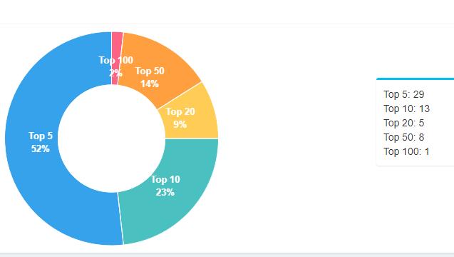Thống kê của GWEBBOT Kiểm tra thứ hạng từ khóa trên Google