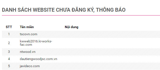 The Ministry of Industry and Trade has published a list of unregistered websites
