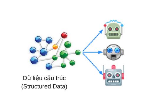 Google xác nhận dữ liệu cấu trúc có cải thiện mục tiêu SEO