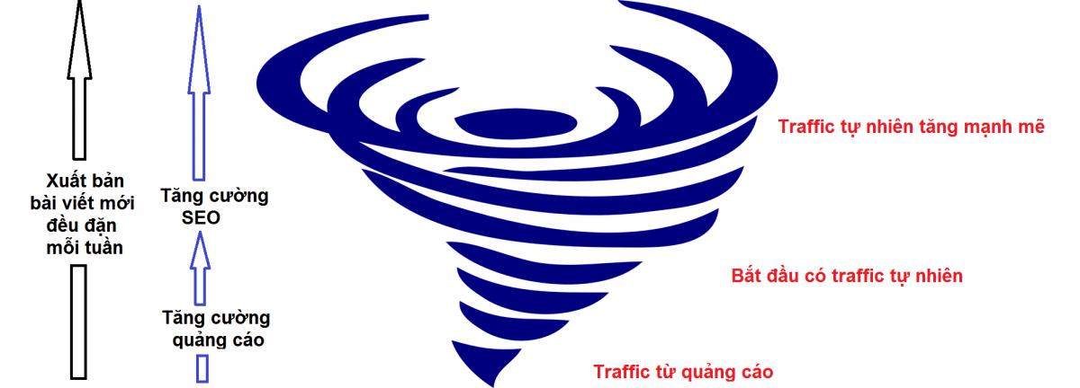 Hướng dẫn cách tăng traffic cho website mới phát triển theo hình gió lốc