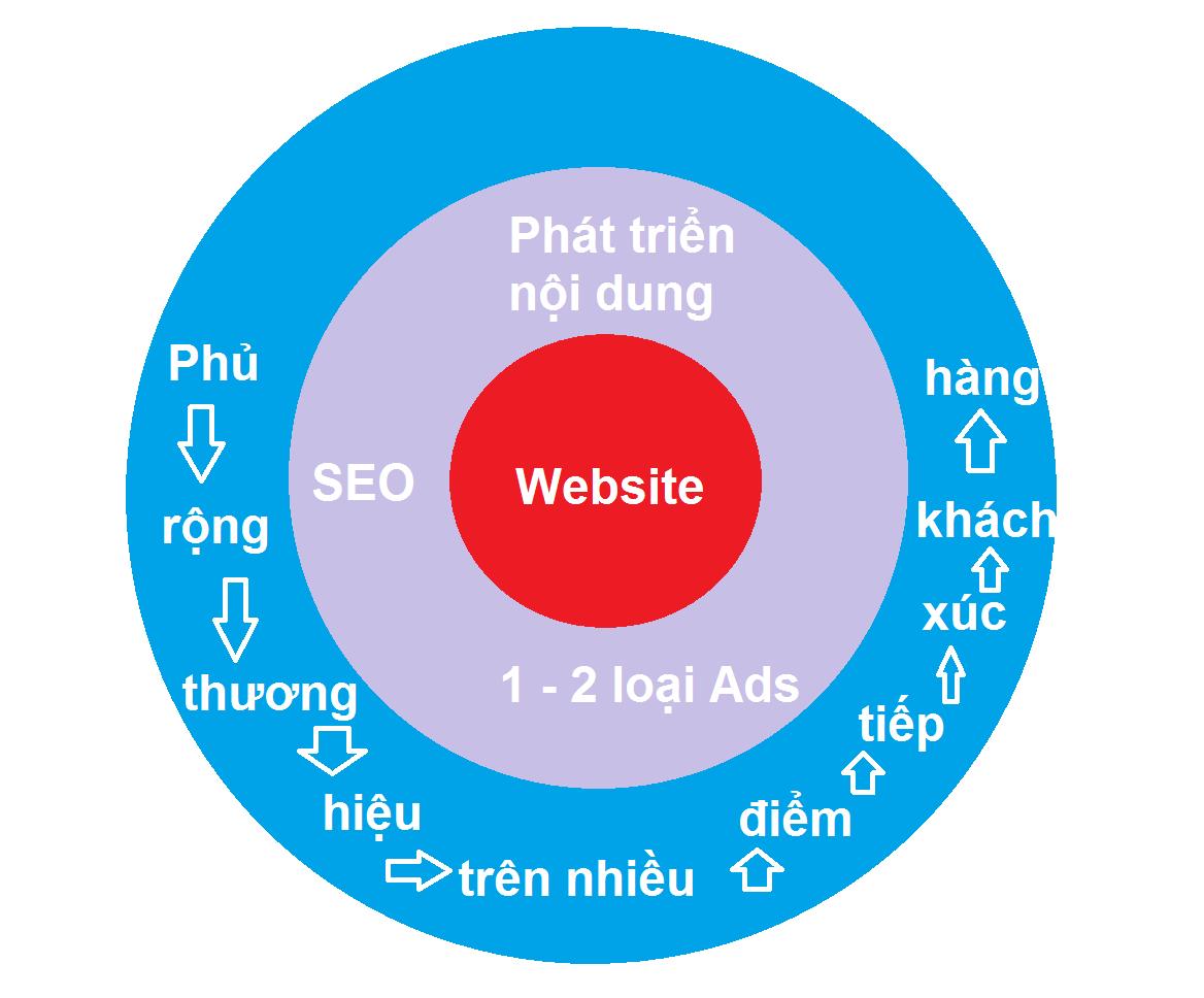 Marketing Online: chủ kinh doanh nên bắt đầu từ đâu?