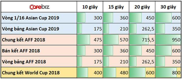 tìm hiểu marketing online Bảng giá quảng cáo tại các trận đấu ASIAN cup 2019 của VTV