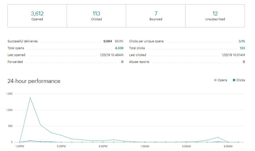 Kết quả đo lường Email Marketing trên Mailchimp