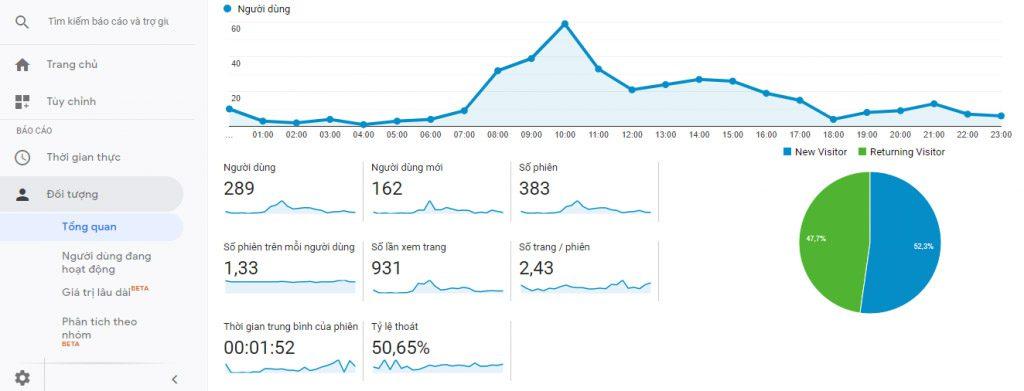 Đo lường các chỉ số website marketing oline hiệu quả bằng Google Analytics.
