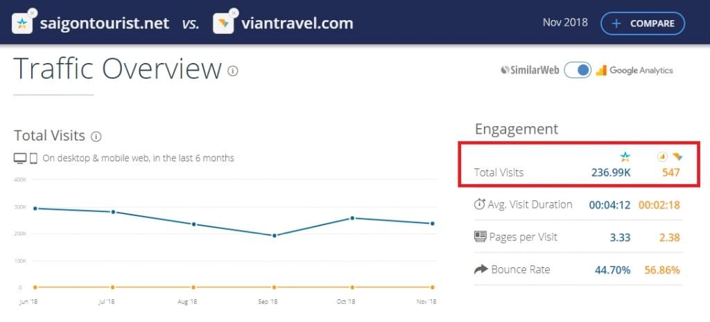 Hướng dẫn xem và phân tích chỉ số lượt truy cập (traffic) website