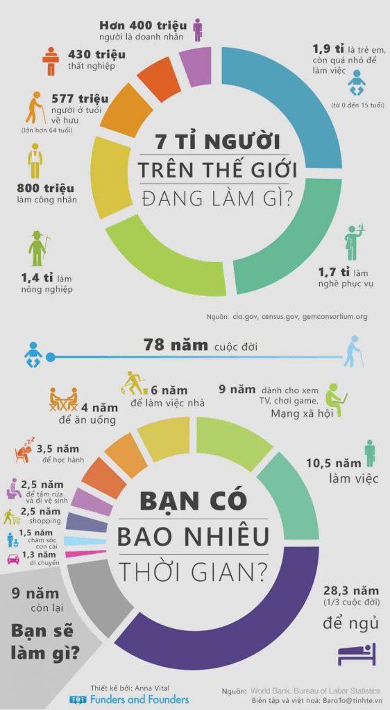 Infographic số liệu thống kê.