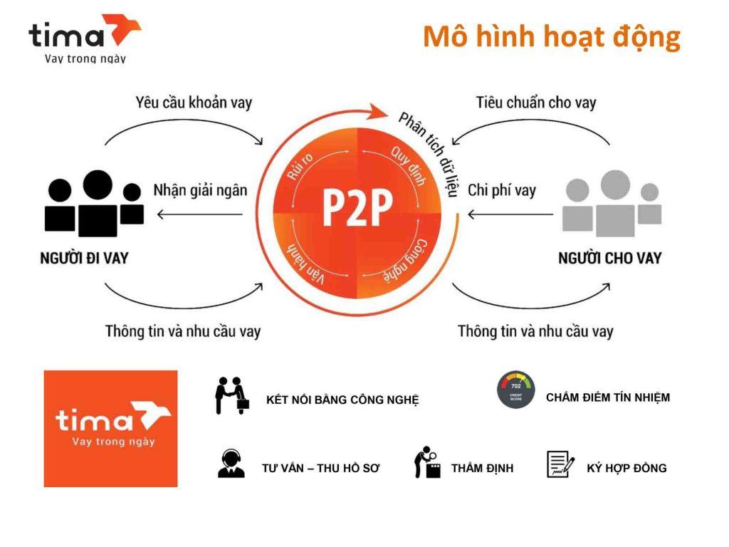 Tima là sàn kết nối tài chính theo hình thức P2P tại Việt Nam.