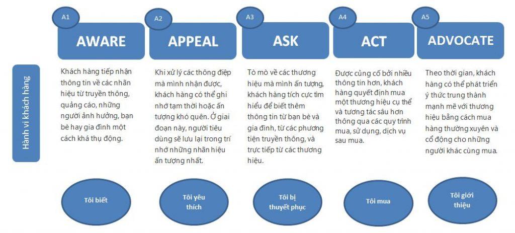 Mô hình 5A trong marketing 4.0