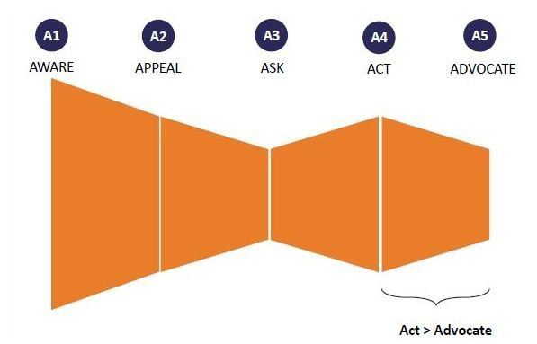 Mô hình 5A dạng nắm cửa.