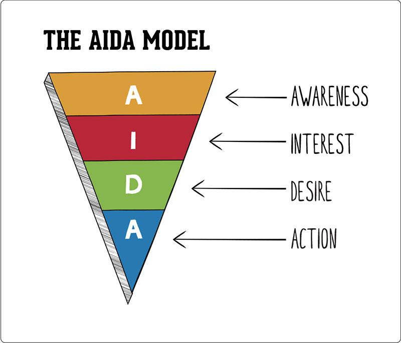 Mô hình AIDA
