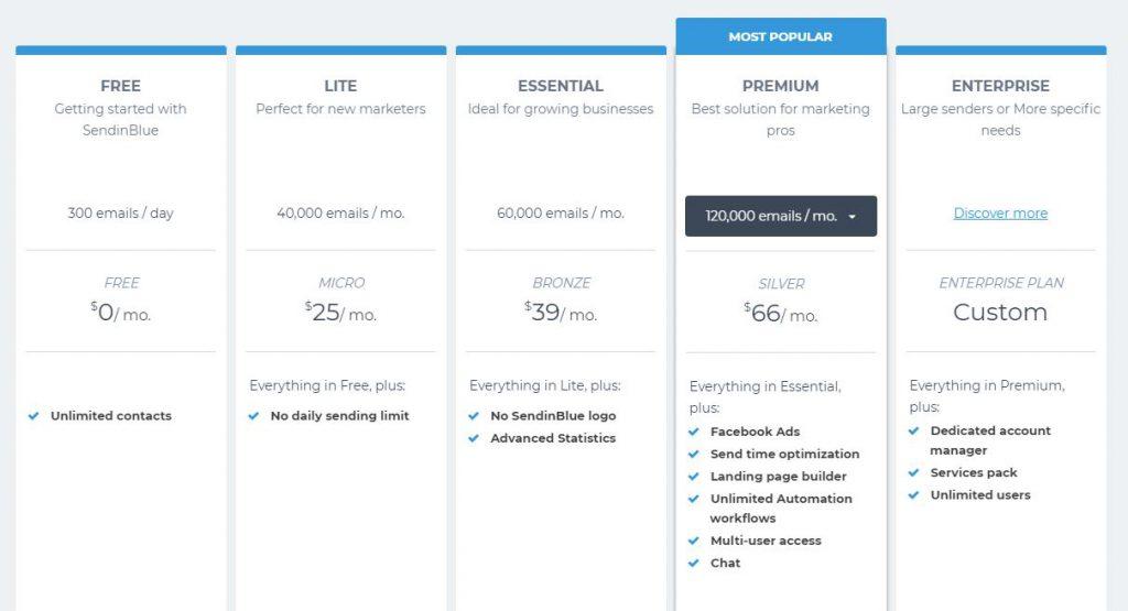 Bảng giá phần mềm sendinblue