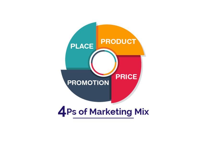 4P trong Marketing là gì? Chiến lược và minh họa cụ thể trong từng P