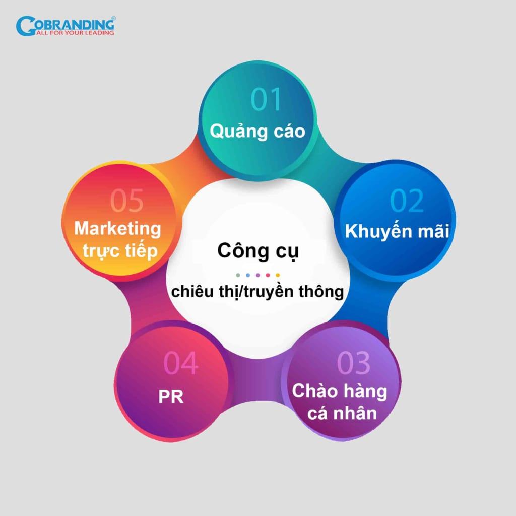 Các công cụ chiêu thị/truyền thông - P thứ 4 trong 4P