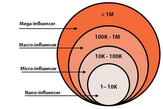 Phân nhóm Influencer theo lượt theo dõi