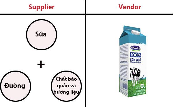 Vendor là gì 3