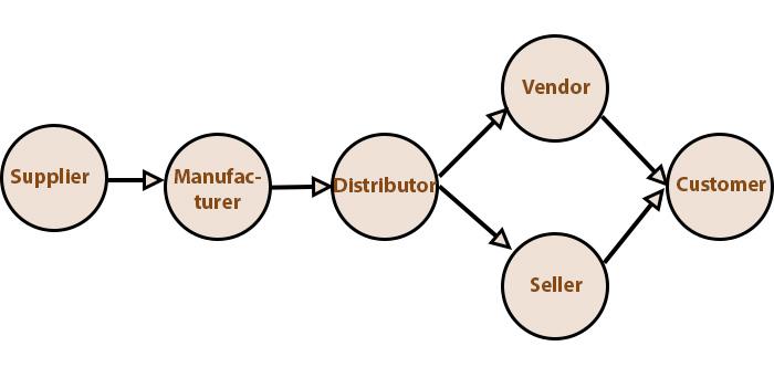 vendor là mắc xích quan trọng trong chuỗi cung ứng