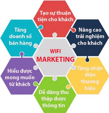 wifi marketing là gì b