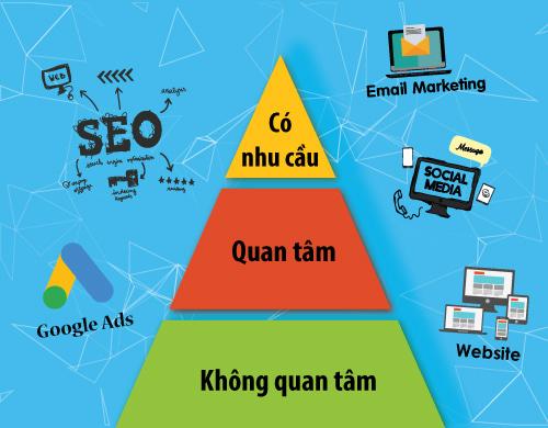 Triển khai Marketing Online