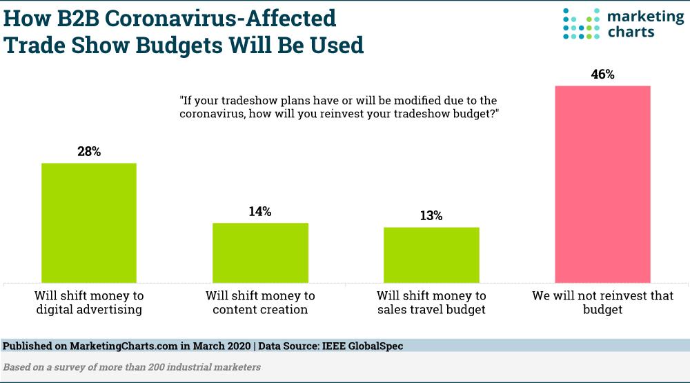 Corona virus ảnh hưởng trực tiếp đến việc sử dụng ngân sách tiếp thị