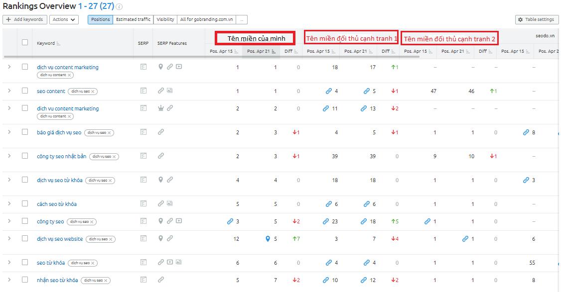 Kết quả kiểm tra thứ hạng từ khóa trên trang web với đối thủ cạnh tranh.