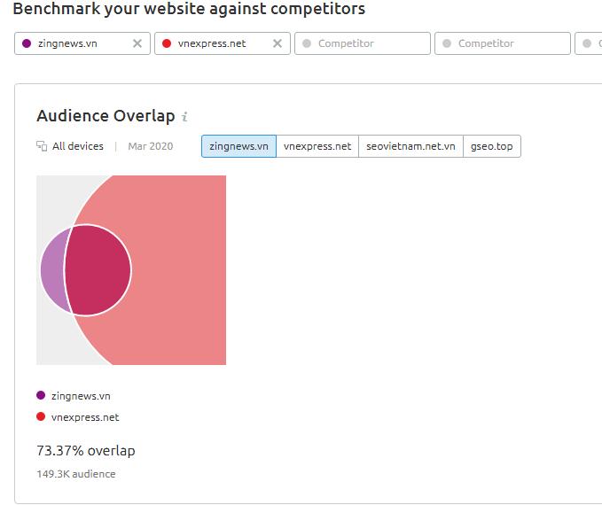 Audience Overlap sẽ cho bạn biết có bao nhiêu người truy cập trùng nhau.