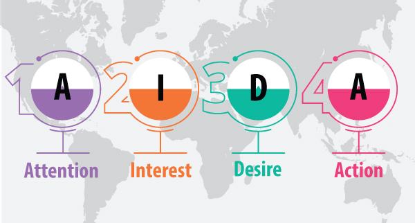 Mô hình AIDA là gì