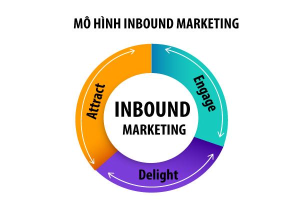 Ba giai đoạn trong mô hình Inbound Marketing.