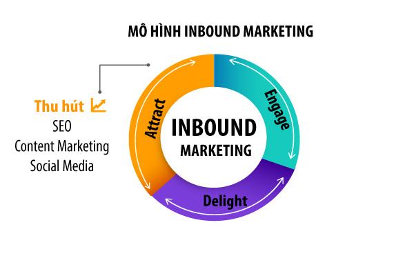 Giai đoạn Attract trong mô hình Inbound Marketing