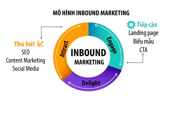 Giai đoạn Engage trong mô hình Inbound Marketing.