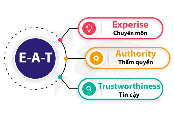 Ba yếu tố trong E-A-T.
