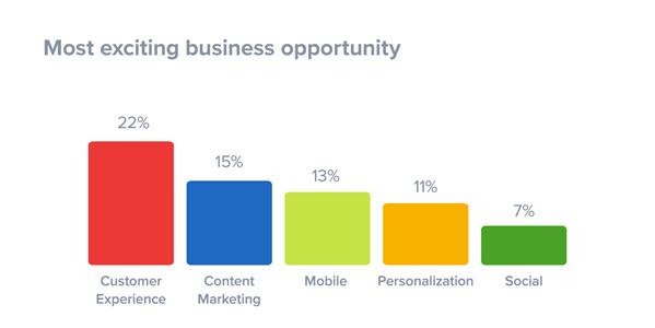Trải nghiệm khách hàng trở thành yếu tố dẫn đầu được các doanh nghiệp lựa chọn.