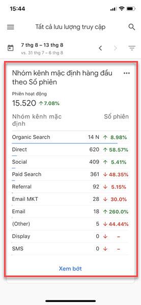Kết quả xem traffic theo kênh truy cập.