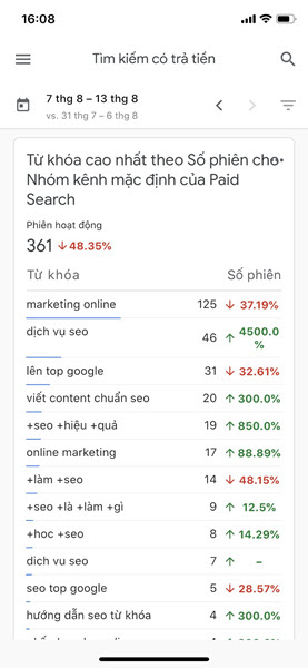 Từ khóa được tìm kiếm theo kênh Paid Search.