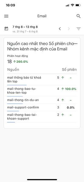 Hiển thị nguồn Email traffic cao cho nhóm kênh Email.