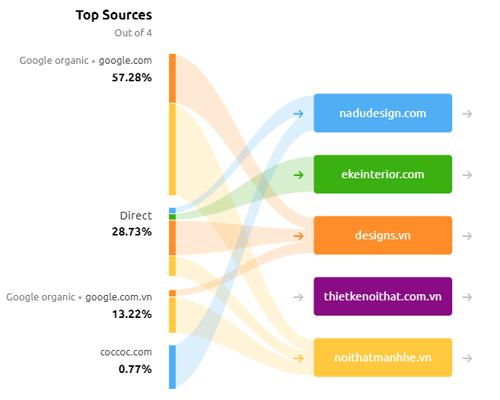 Dịch vụ SEO traffic - Dịch vụ tăng traffic website