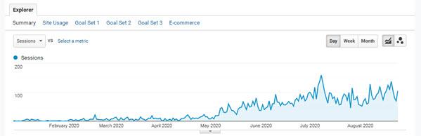 Website SEO traffic luôn trên đà tăng trưởng vững mạnh.