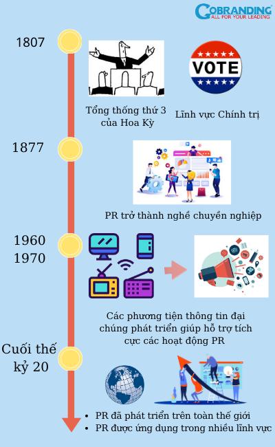 Sự ra đời của PR