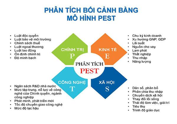Mô hình phân tích PEST trong chiến lược PR