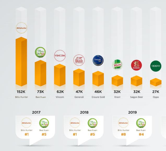 """Thống kê tỷ lệ Share of voice của top 10 thương hiệu cùng nói về thông điệp """"Sum vầy"""""""