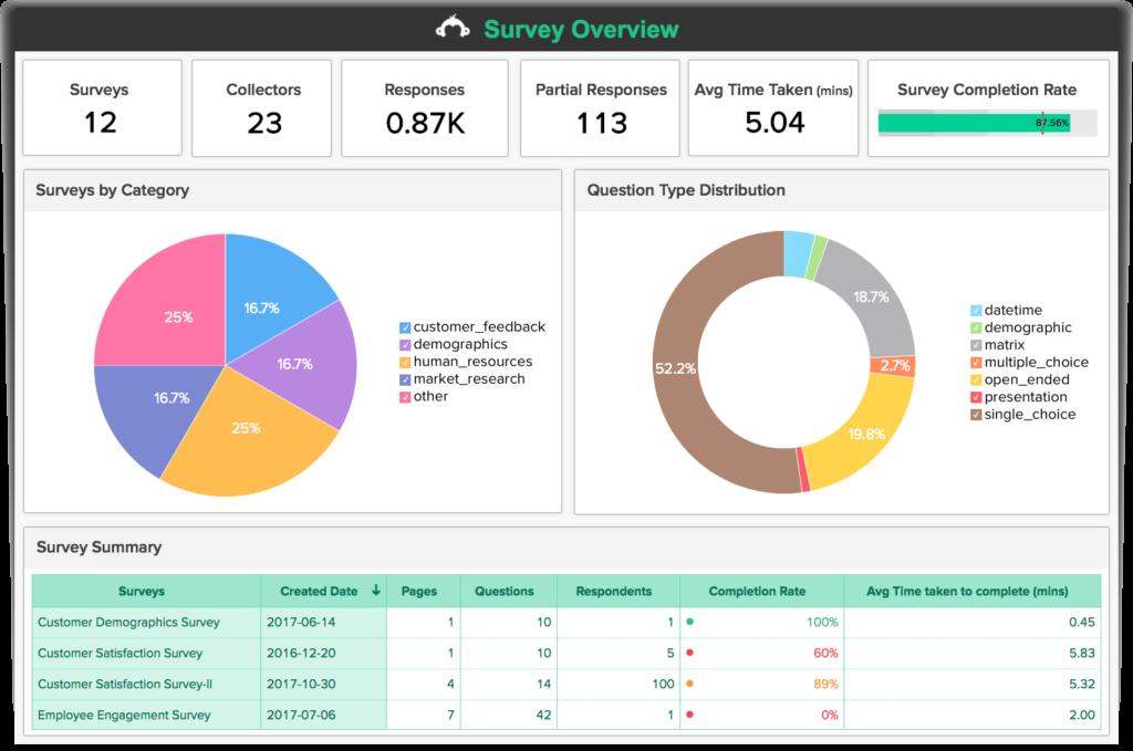 nghiên cứu thị trường thông qua việc phân tích các dữ liệu thống kê từ các cuộc khảo sát