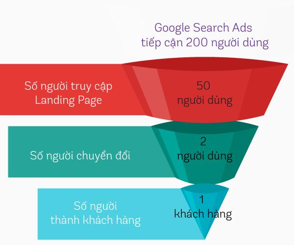 Ví dụ về Phễu Marketing