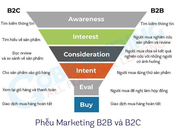 Phễu Marketing B2B và B2C.