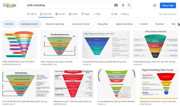 Đây là kết quả khi tìm kiếm về mô hình Phễu Marketing.