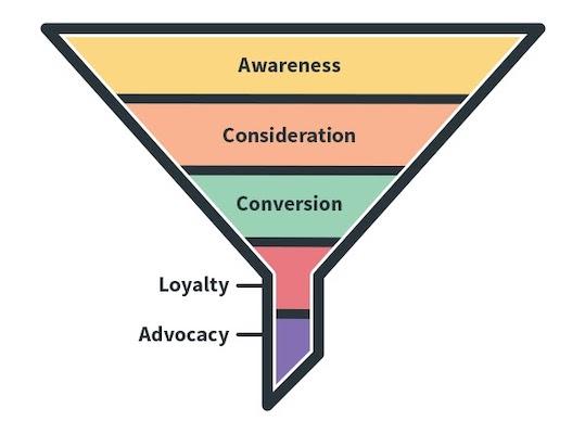 Mô hình phễu mới thể hiện được mối quan hệ sau khi mua hàng.