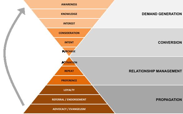 Mô hình Phễu Marketing phát triển sang mô hình đồng hồ cát