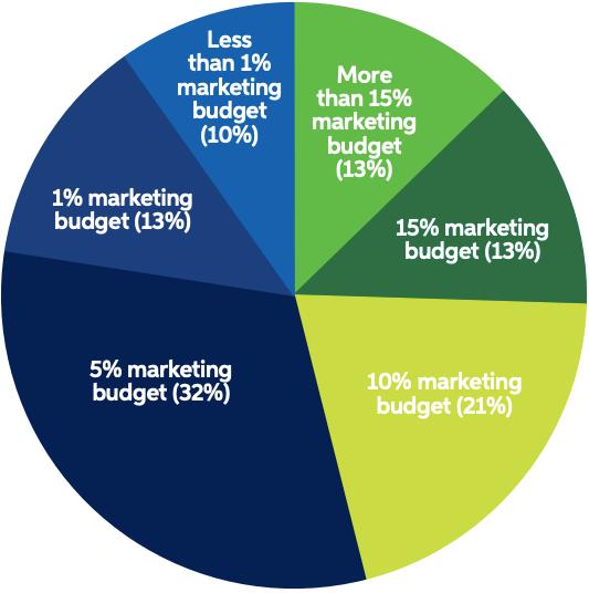 *Biểu đồ tròn: Tỉ lệ % ngân sách dành cho hoạt động tiếp thị.