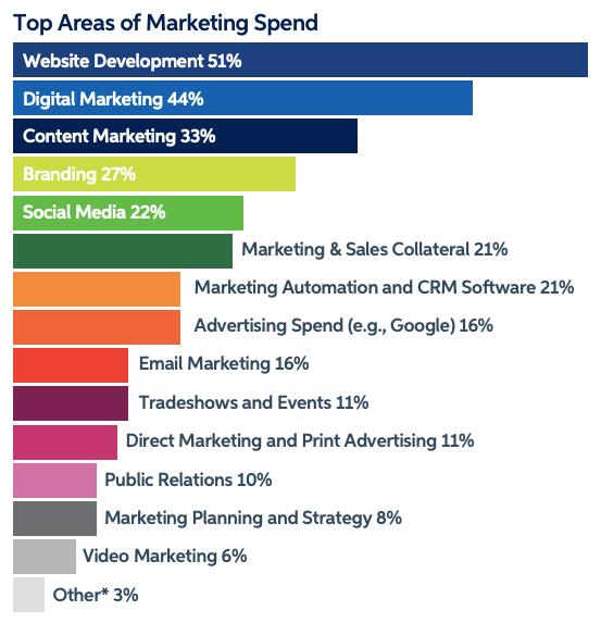 * Biểu đồ hiển thị chi phí dành cho hoạt động tiếp thị theo từng hạng mục (Từ cao xuống thấp)